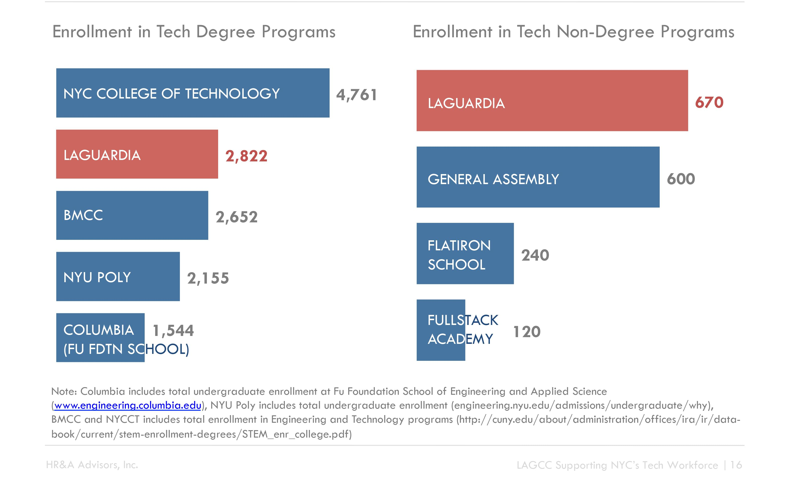 Wage Chart about enrollment in tech programs